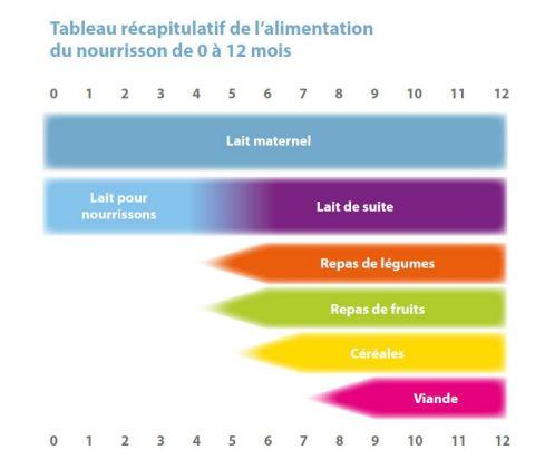 La Diversification Alimentaire Gesond Iessen Manger Equilibre Gesond Iessen Mei Bewegen Luxembourg